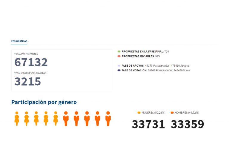 Estadísticas Presupuestos Participativos 2017